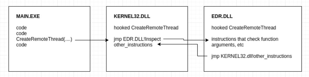 A tale of EDR bypass methods | S3cur3Th1sSh1t